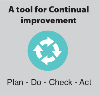FBRH tool continual improvement